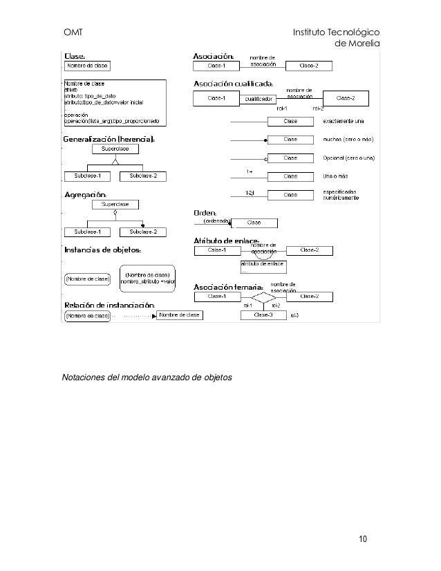 OMT Instituto Tecnológico de Morelia 10 Notaciones del modelo avanzado de objetos
