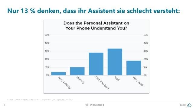 15 pa.ag@peakaceag Nur 13 % denken, dass ihr Assistent sie schlecht versteht: Quelle: Stone Temple, Voice Search Usage 201...