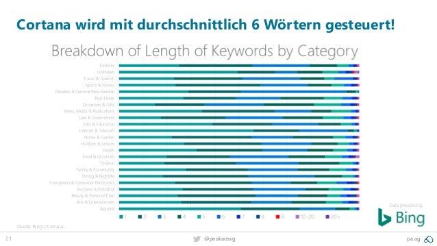 21 @peakaceag pa.ag Data provided by: Cortana wird mit durchschnittlich 6 Wörtern gesteuert! Quelle: Bing / Cortana