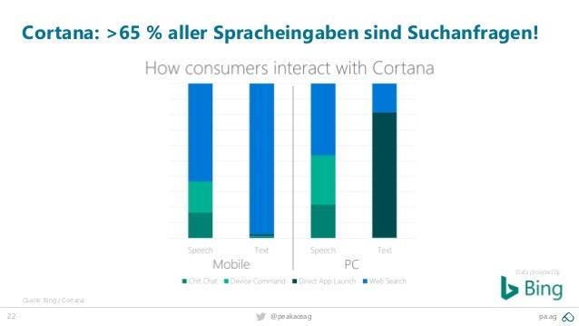 22 @peakaceag pa.ag Data provided by: Cortana: >65 % aller Spracheingaben sind Suchanfragen! Quelle: Bing / Cortana