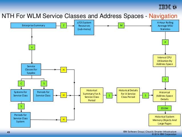 OMEGAMON XE for z/OS V530 Long client presentation