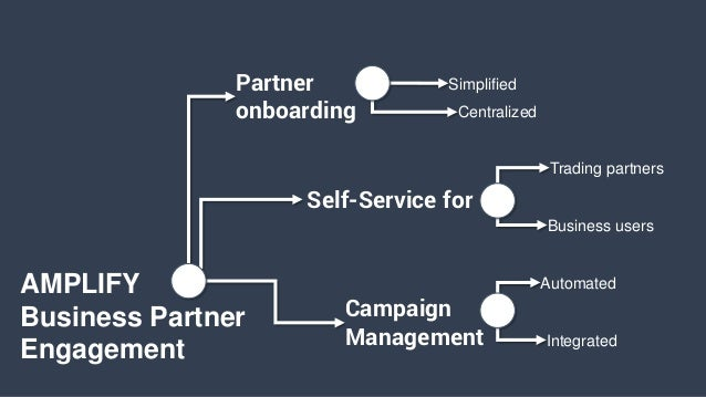 AMPLIFY Business Partner Engagement Partner onboarding Simplified Centralized Trading partners Business users Self-Service...