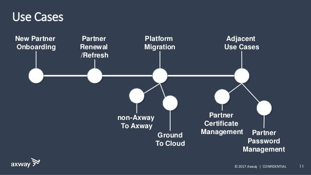 11 Use Cases © 2017 Axway | CONFIDENTIAL New Partner Onboarding Partner Renewal /Refresh Platform Migration non-Axway To A...
