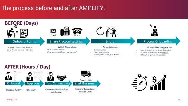 axway.com The process before and after AMPLIFY: 13 BEFORE (Days) AFTER (Hours / Day) Protocol onboard Forms Error Prone, M...