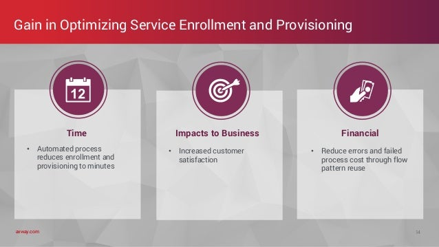 axway.comaxway.com Time • Automated process reduces enrollment and provisioning to minutes Impacts to Business • Increased...