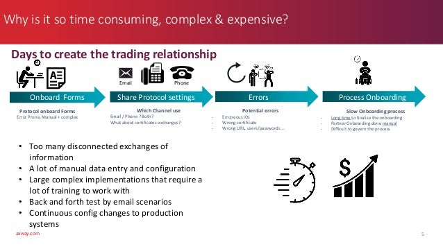 axway.com Why is it so time consuming, complex & expensive? 5 Days to create the trading relationship Protocol onboard For...