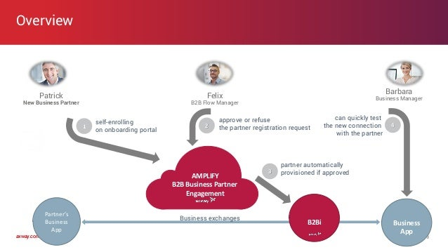 axway.comaxway.com Overview 9 Who Why Patrick New Business Partner Barbara Business ManagerFelix B2B Flow Manager self-enr...