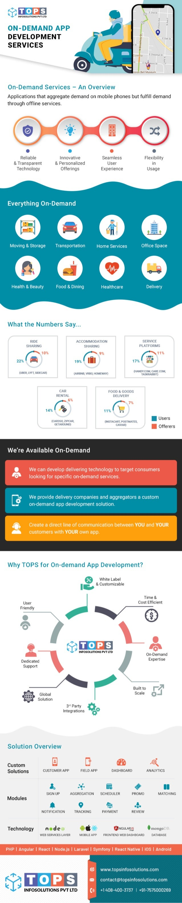 On-Demand Mobile Apps Deliver the Fastest Services to Your Customers