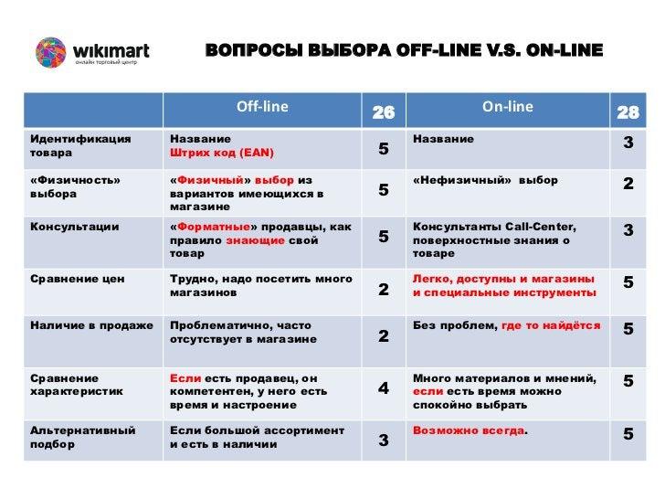 ВОПРОСЫ ВЫБОРА OFF-LINE V.S. ON-LINE                              Off-line            26              On-line             ...