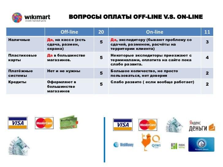 ВОПРОСЫ ПОЛУЧЕНИЯ OFF-LINE V.S. ON-LINEэкспедиторытоварыпокупатели