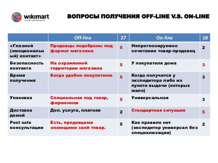 РЕШЕНИЕ ПРОБЛЕМ OFF-LINE V.S. ON-LINE                            Off-line            34              On-line            16...