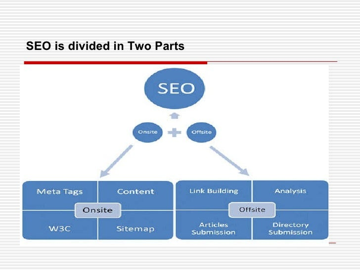 SEO is divided in Two Parts