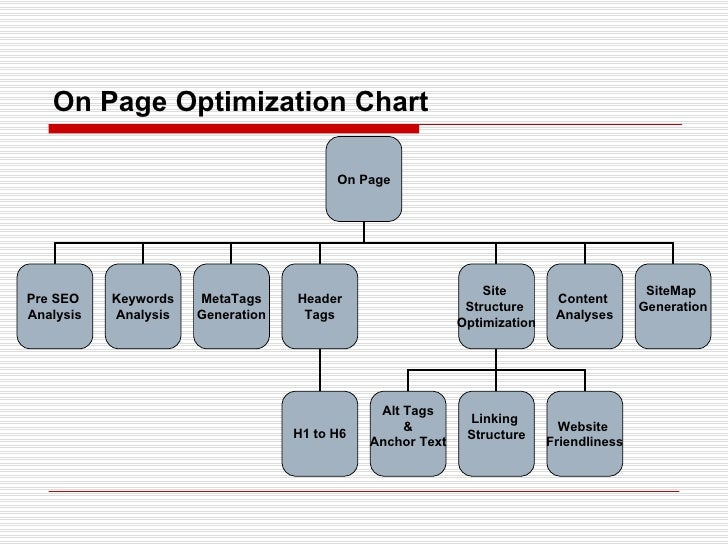 On Page Optimization Chart On Page Pre SEO  Analysis MetaTags Generation Header Tags Site  Structure  Optimization Content...