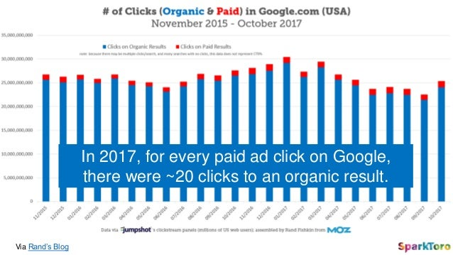 Via Rand's Blog In 2017, for every paid ad click on Google, there were ~20 clicks to an organic result.
