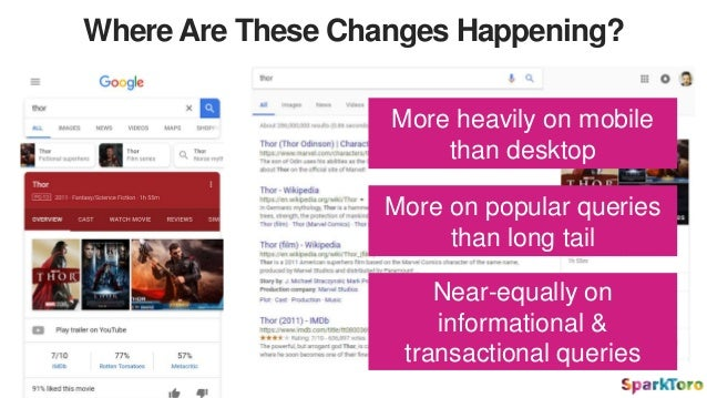 Where Are These Changes Happening? More heavily on mobile than desktop More on popular queries than long tail Near-equally...