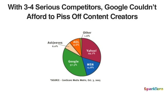 With 3-4 Serious Competitors, Google Couldn't Afford to Piss Off Content Creators