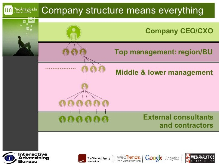 Company structure means everything Company CEO/CXO Top management: region/BU Middle & lower management External consultant...