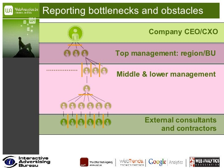 Reporting bottlenecks and obstacles Company CEO/CXO Top management: region/BU Middle & lower management External consultan...