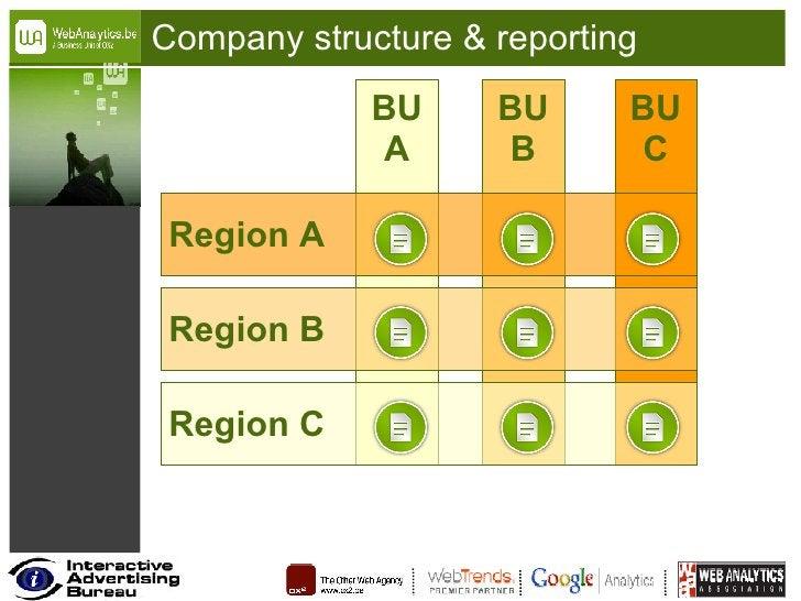 Company structure & reporting BU A BU B BU C Region C Region B Region A
