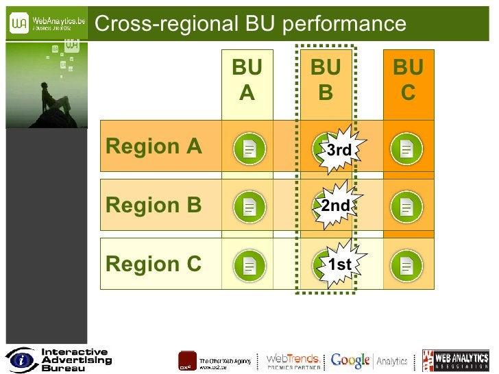 Cross-regional BU performance BU A BU B BU C Region C Region B Region A 1st 2nd 3rd