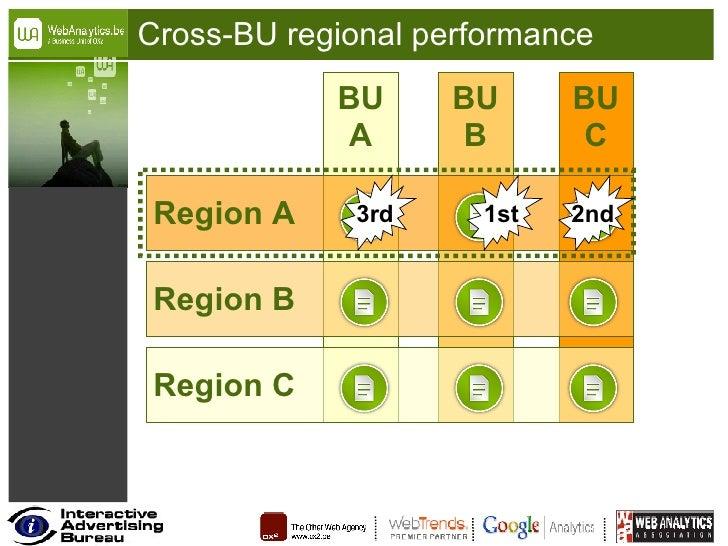 Cross-BU regional performance BU A BU B BU C Region C Region B Region A 1st 2nd 3rd
