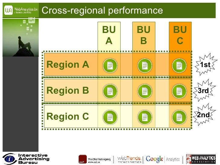 Cross-regional performance BU A BU B BU C Region C Region B Region A 1st 2nd 3rd