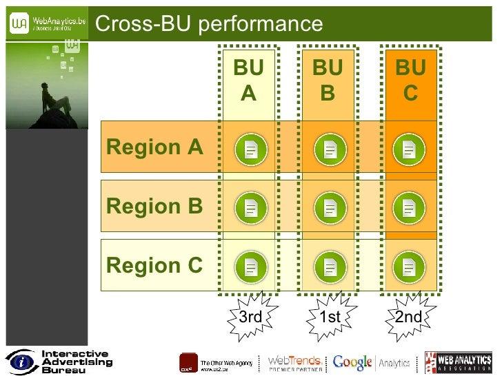 Cross-BU performance BU A BU B BU C Region C Region B Region A 1st 2nd 3rd