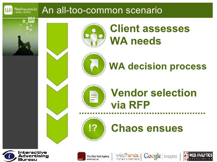 An all-too-common scenario Client assesses  WA needs WA decision process Vendor selection via RFP Chaos ensues !?