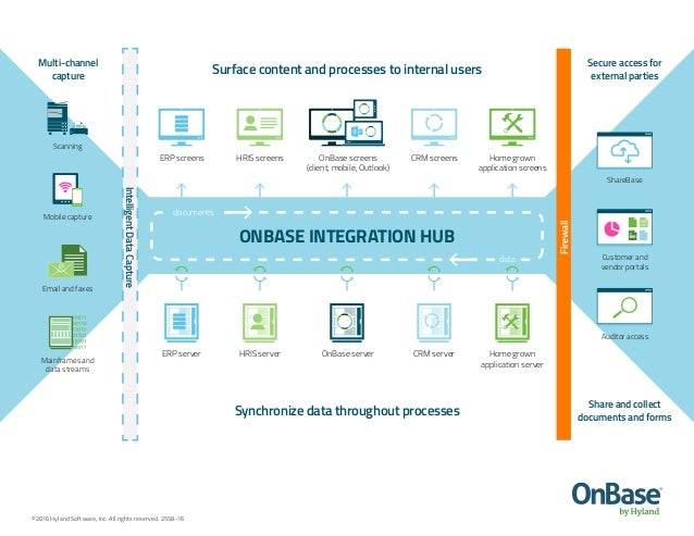 Onbase Product Infographic Integration Hub