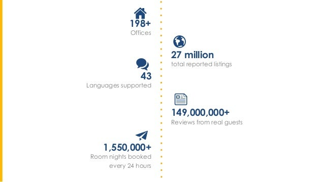 27 million total reported listings 43 Languages supported 198+ Offices OVER 100 NATIONALITIES 149,000,000+ Reviews from re...