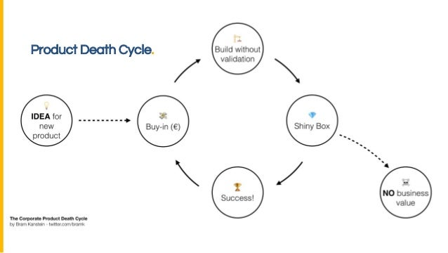Product Death Cycle.