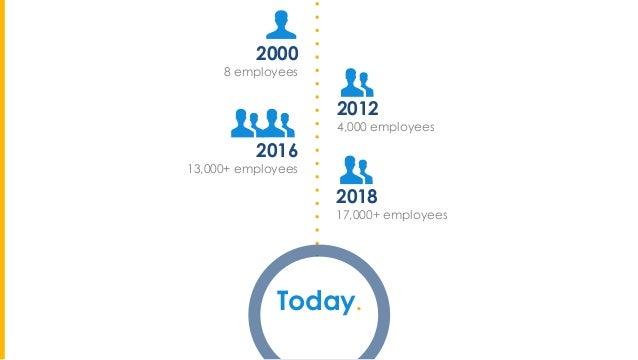 2012 4,000 employees 2016 13,000+ employees 2000 8 employees Today. OVER 100 NATIONALITIES 2018 17,000+ employees