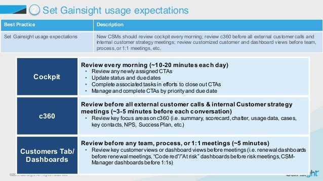 ©2015 Gainsight. All Rights Reserved. Best Practice  Description Set Gainsight usage expectations New CSMs should r...
