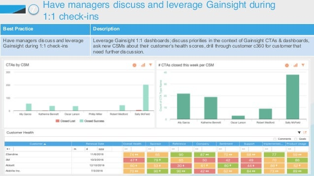 ©2015 Gainsight. All Rights Reserved. Best Practice  Description Have managers discuss and leverage  Gainsight duri...