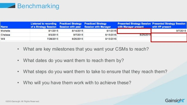 ©2015 Gainsight. All Rights Reserved. Benchmarking • What are key milestones that you want your CSMs to reach? ...