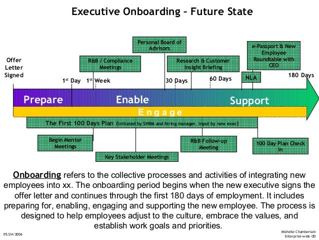 onboarding overview sc 5 24 06