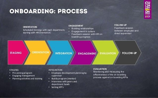On Boarding Process