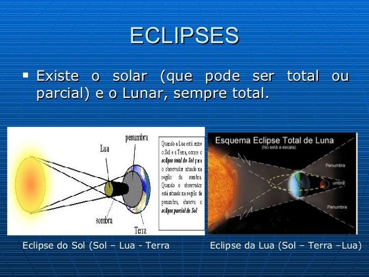 ECLIPSES <ul><li>Existe o solar (que pode ser total ou parcial) e o Lunar, sempre total. </li></ul>Eclipse da Lua (Sol – T...