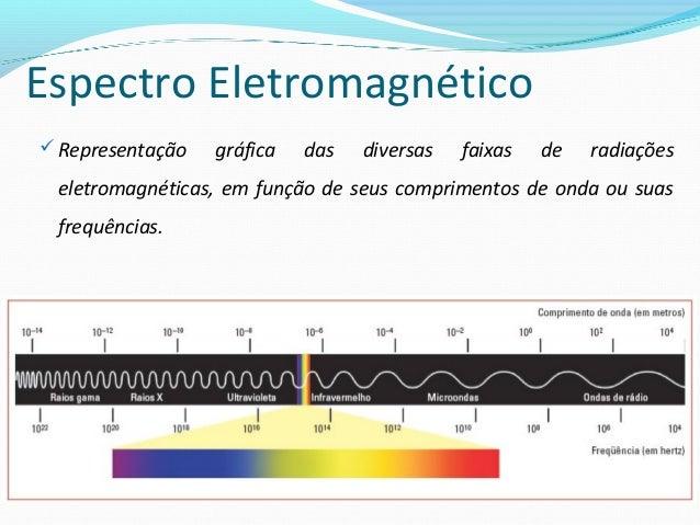 A velocidade das ondas eletromagneticas no vacuo é de 3