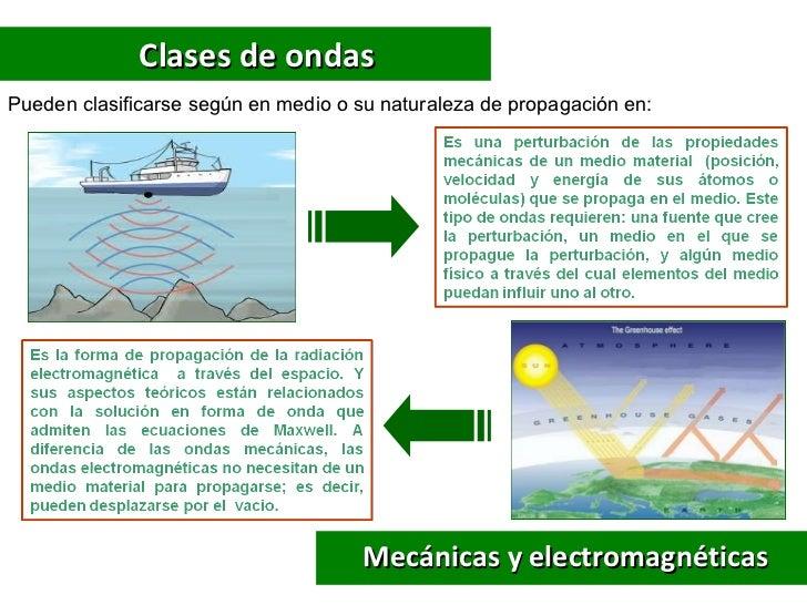 Clases de ondasPueden clasificarse según en medio o su naturaleza de propagación en:                                      ...