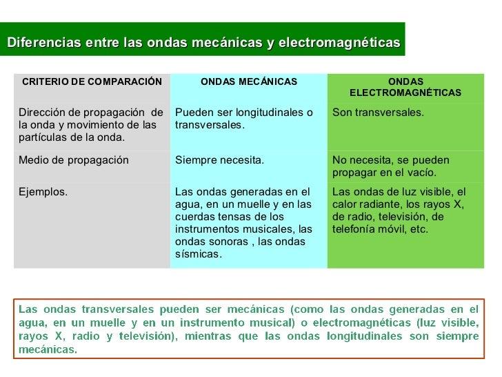 Diferencias entre las ondas mecánicas y electromagnéticas  CRITERIO DE COMPARACIÓN          ONDAS MECÁNICAS               ...