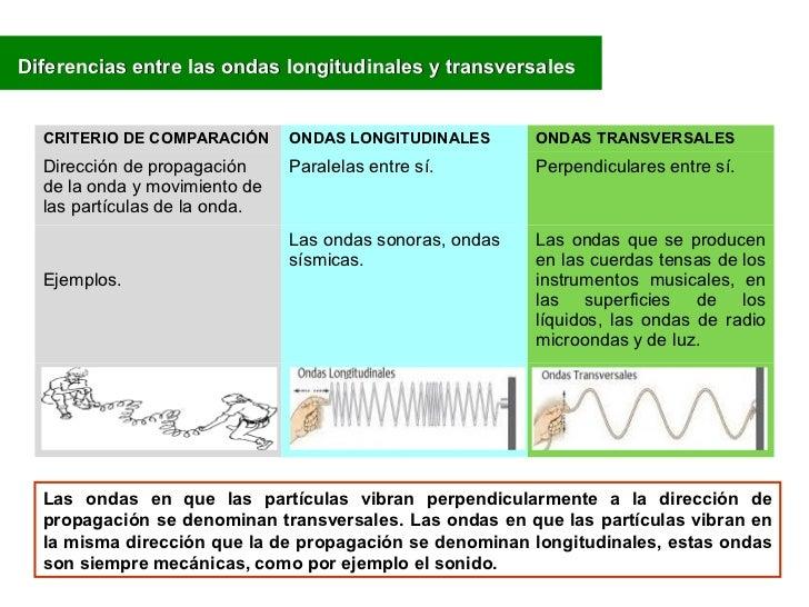 Diferencias entre las ondas longitudinales y transversales  CRITERIO DE COMPARACIÓN      ONDAS LONGITUDINALES       ONDAS ...