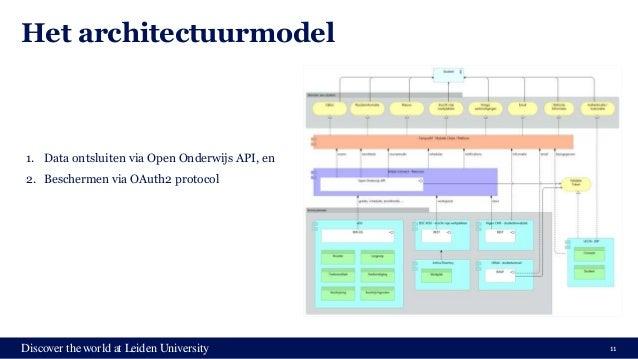 Discover the world at Leiden University Het architectuurmodel 11 1. Data ontsluiten via Open Onderwijs API, en 2. Bescherm...