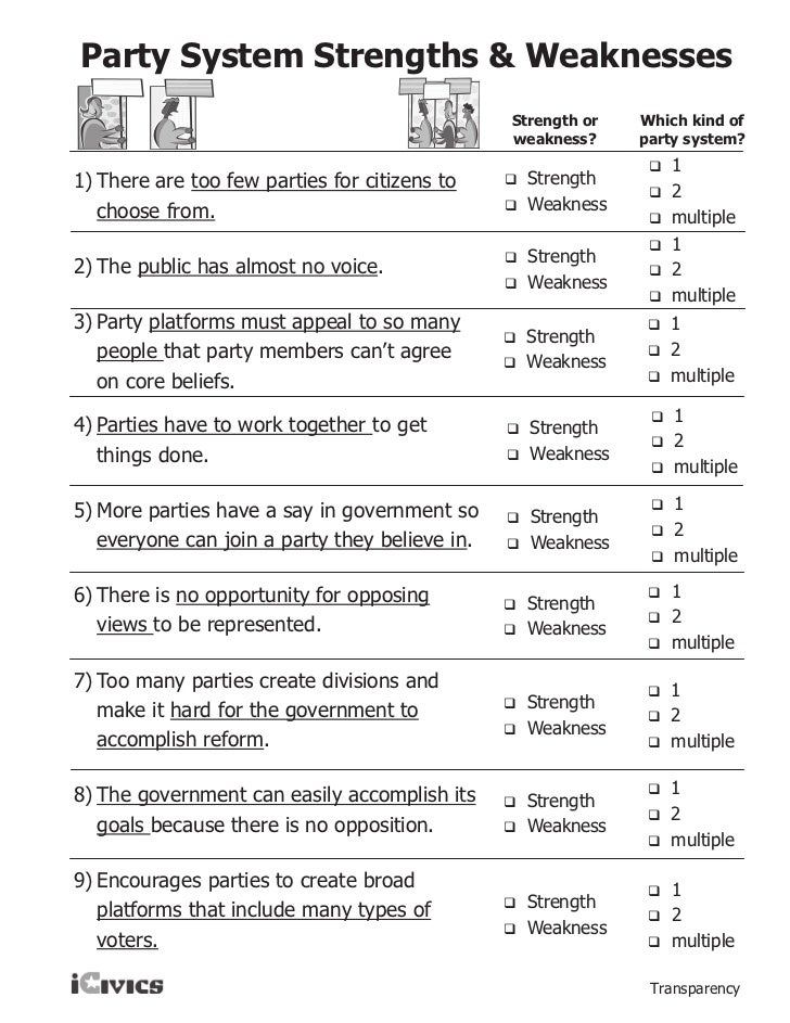 Political Party Worksheet Free Worksheets Library – Political Parties Worksheet