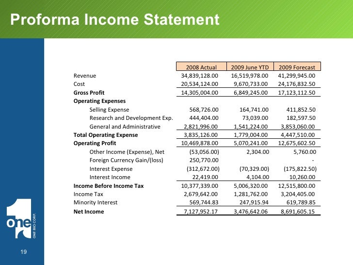 How to Prepare Pro Forma Financial Statements for a Business Plan