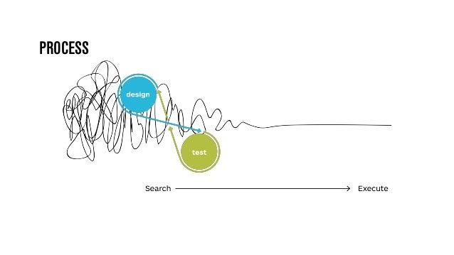 On Echo chambers, Dead loops, Product design and UX