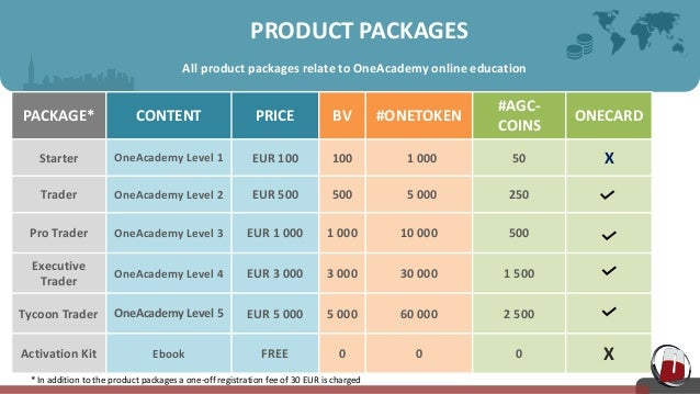 onecoin or One Coin Compensation Plan