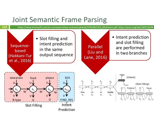120 LU Evaluation  Metrics  Sub-sentence-level: intent accuracy, slot F1  Sentence-level: whole frame accuracy 120