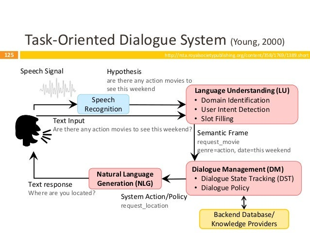126 Task-Oriented Dialogue System (Young, 2000) 126 Speech Recognition Language Understanding (LU) • Domain Identification...