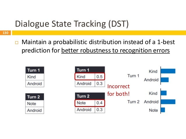 131 Dialogue State Tracking (DST)  Maintain a probabilistic distribution instead of a 1-best prediction for better robust...